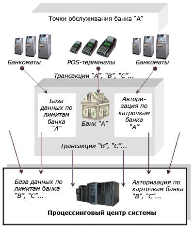 POS-терминалы Банкоматы Точки